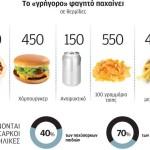 Γιατί  μας ανησυχεί τόσο η κατανάλωση junk food από τα παιδιά;