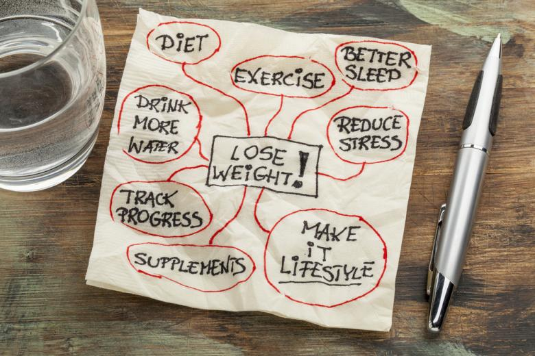 lose-weight-mind-map
